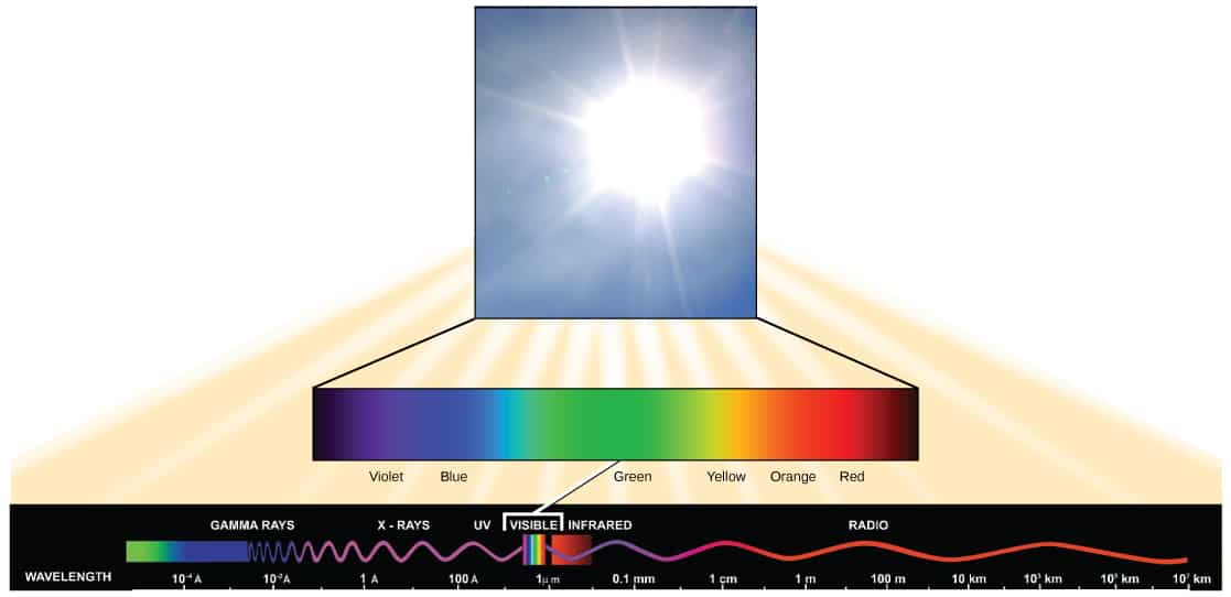 electromagnetic radiation spectrum emitted from the sun visible and invisible light